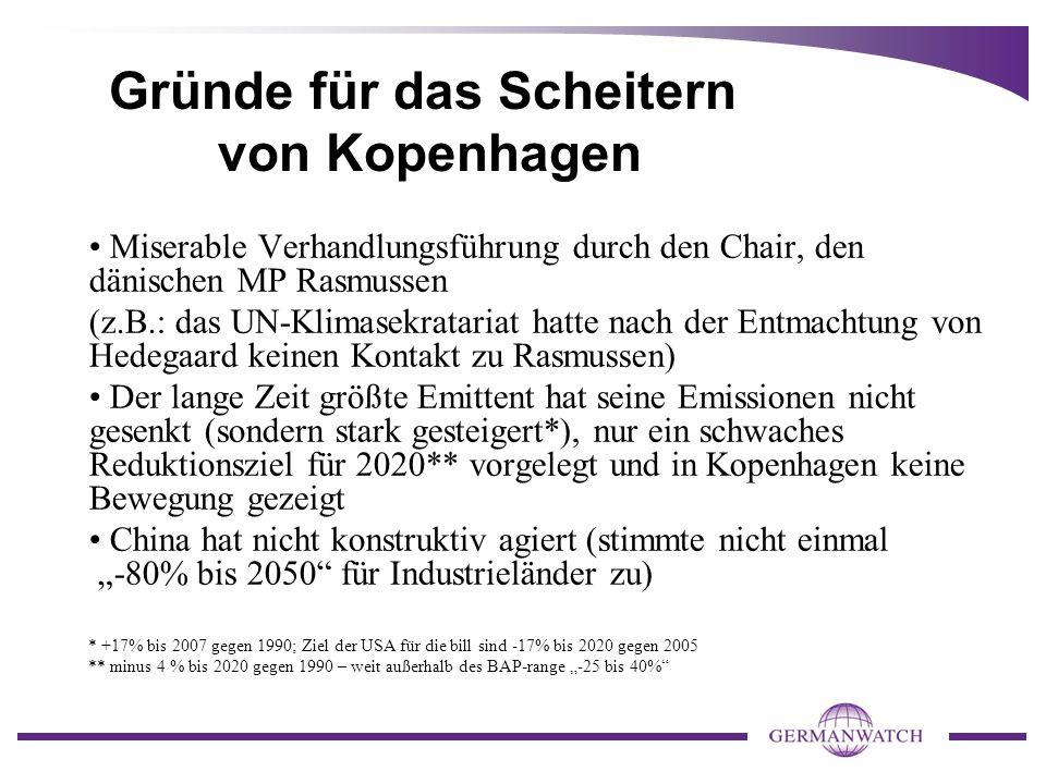 """Gründe für das Scheitern von Kopenhagen Miserable Verhandlungsführung durch den Chair, den dänischen MP Rasmussen (z.B.: das UN-Klimasekratariat hatte nach der Entmachtung von Hedegaard keinen Kontakt zu Rasmussen) Der lange Zeit größte Emittent hat seine Emissionen nicht gesenkt (sondern stark gesteigert*), nur ein schwaches Reduktionsziel für 2020** vorgelegt und in Kopenhagen keine Bewegung gezeigt China hat nicht konstruktiv agiert (stimmte nicht einmal """"-80% bis 2050 für Industrieländer zu) * +17% bis 2007 gegen 1990; Ziel der USA für die bill sind -17% bis 2020 gegen 2005 ** minus 4 % bis 2020 gegen 1990 – weit außerhalb des BAP-range """"-25 bis 40%"""