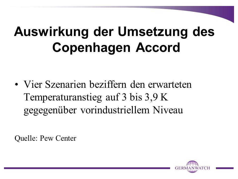 Auswirkung der Umsetzung des Copenhagen Accord Vier Szenarien beziffern den erwarteten Temperaturanstieg auf 3 bis 3,9 K gegegenüber vorindustriellem Niveau Quelle: Pew Center