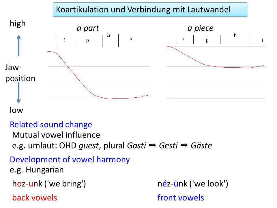 Related sound change e.g. umlaut: OHD guest, plural Gasti ➝ Gesti ➝ Gäste Mutual vowel influence a parta piece Jaw- position high low Koartikulation u