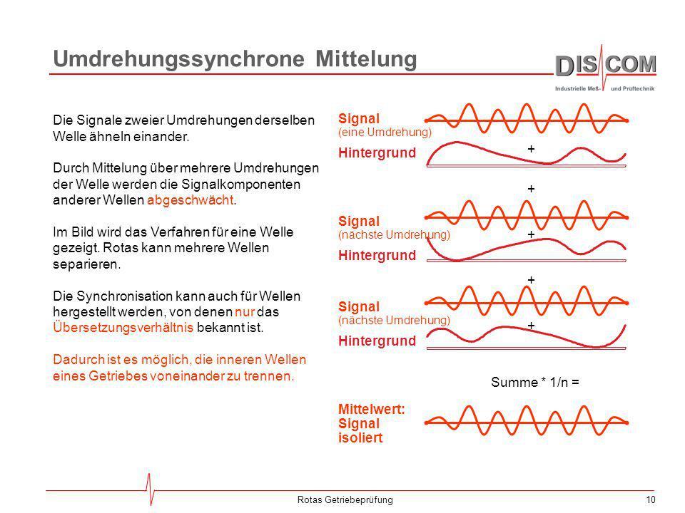 10Rotas Getriebeprüfung Umdrehungssynchrone Mittelung Signal (eine Umdrehung) Hintergrund Mittelwert: Signal isoliert Die Signale zweier Umdrehungen d