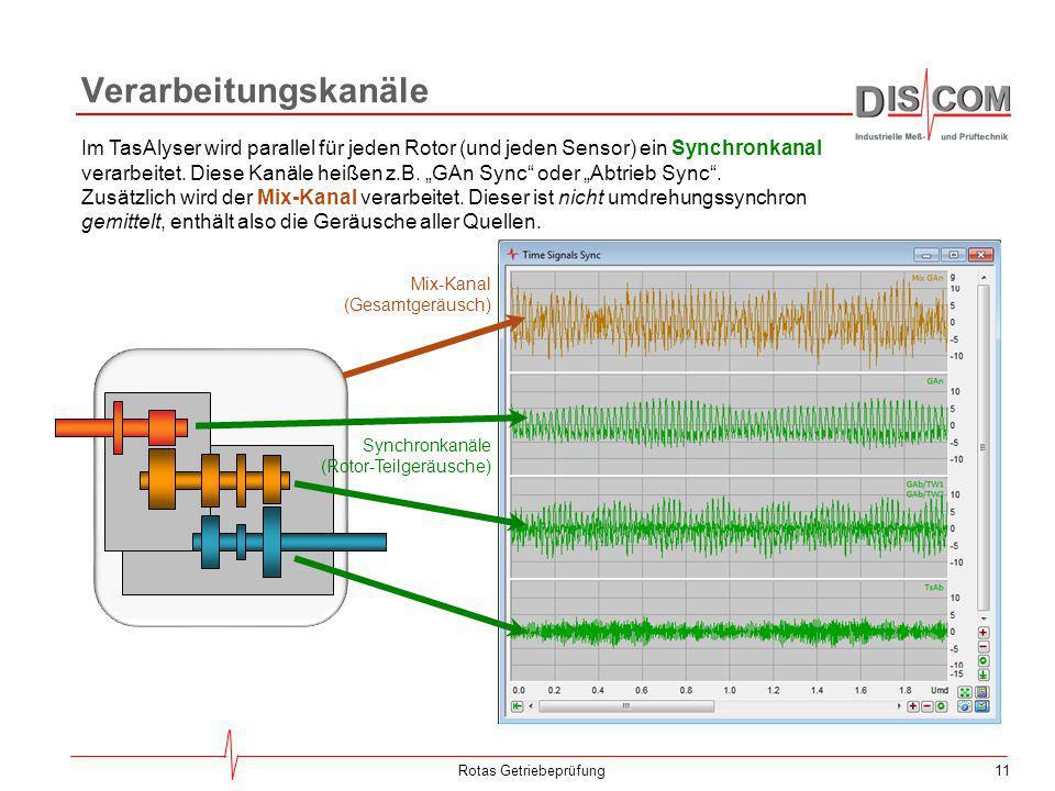 11 Verarbeitungskanäle Rotas Getriebeprüfung Im TasAlyser wird parallel für jeden Rotor (und jeden Sensor) ein Synchronkanal verarbeitet. Diese Kanäle