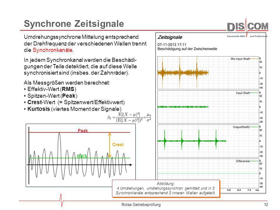 12Rotas Getriebeprüfung Umdrehungssynchrone Mittelung entsprechend der Drehfrequenz der verschiedenen Wellen trennt die Synchronkanäle. In jedem Synch