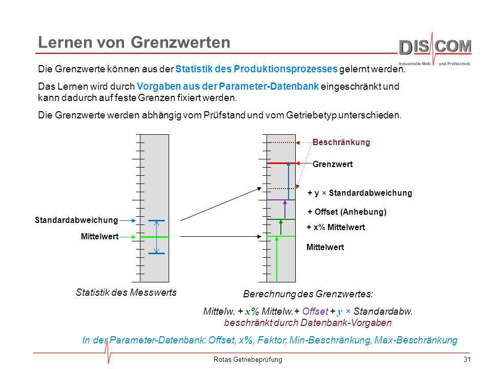 31Rotas Getriebeprüfung Lernen von Grenzwerten Die Grenzwerte können aus der Statistik des Produktionsprozesses gelernt werden. Das Lernen wird durch