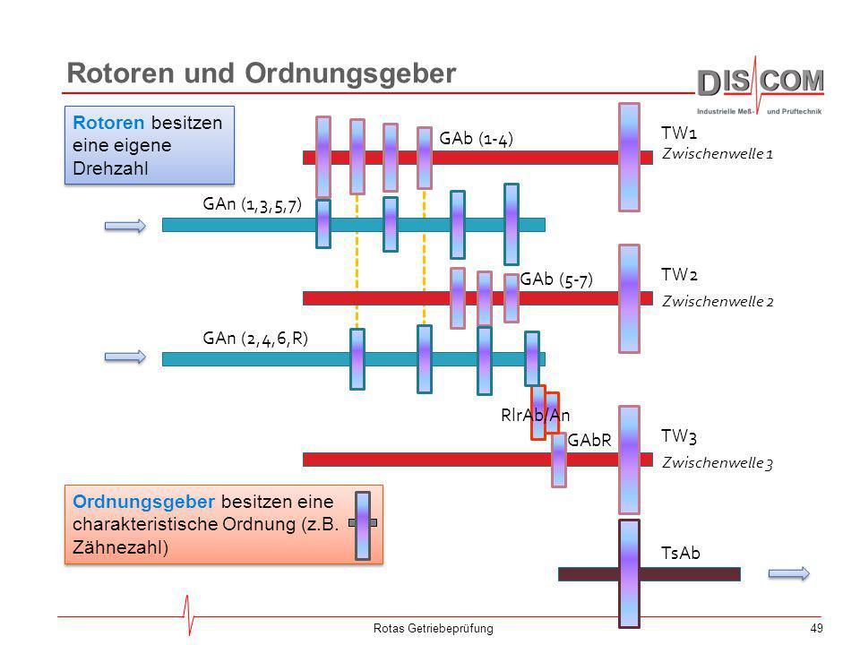 49 TsAb TW2 TW3 TW1 RlrAb/An GAn (2,4,6,R) GAn (1,3,5,7) GAb (1-4) GAb (5-7) GAbR Zwischenwelle 1 Zwischenwelle 2 Zwischenwelle 3 Rotoren und Ordnungs