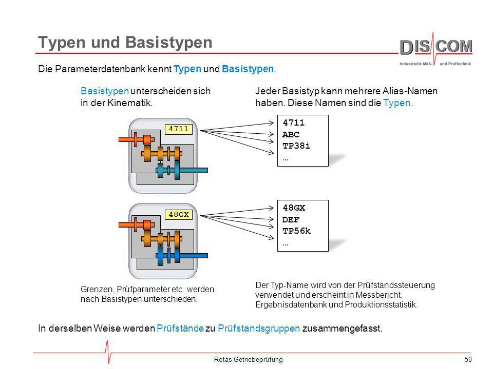 50 Typen und Basistypen Rotas Getriebeprüfung Die Parameterdatenbank kennt Typen und Basistypen. 4711 48GX 4711 ABC TP38i … 48GX DEF TP56k … Basistype