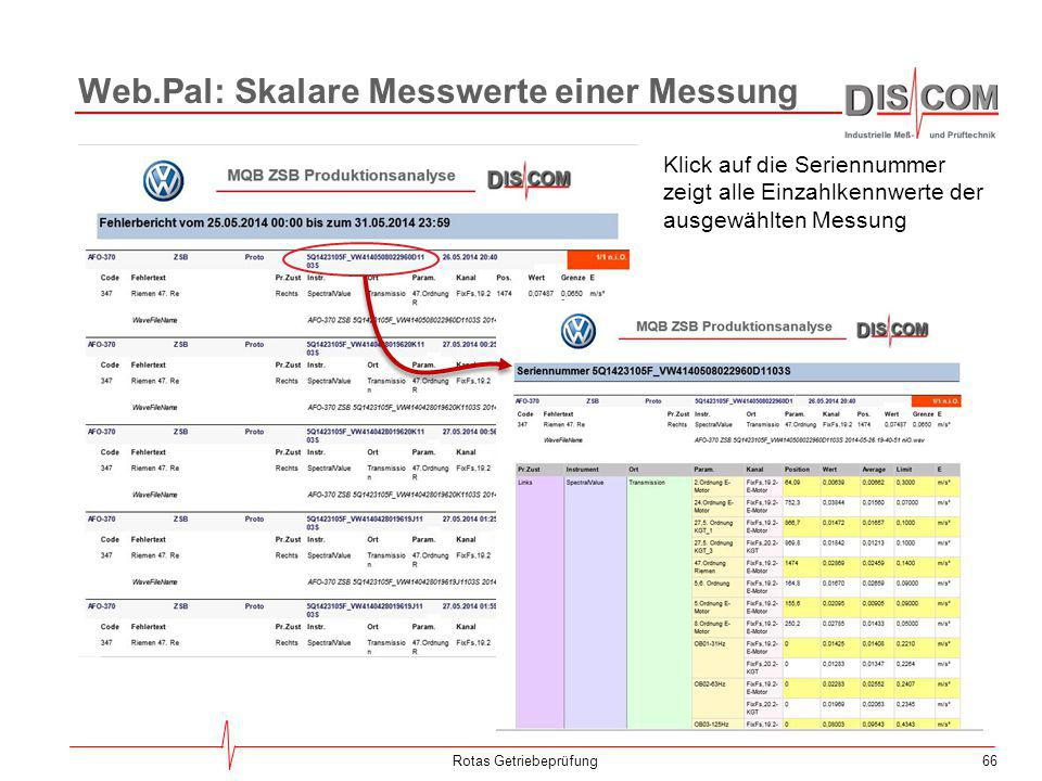 66Rotas Getriebeprüfung Klick auf die Seriennummer zeigt alle Einzahlkennwerte der ausgewählten Messung Web.Pal: Skalare Messwerte einer Messung