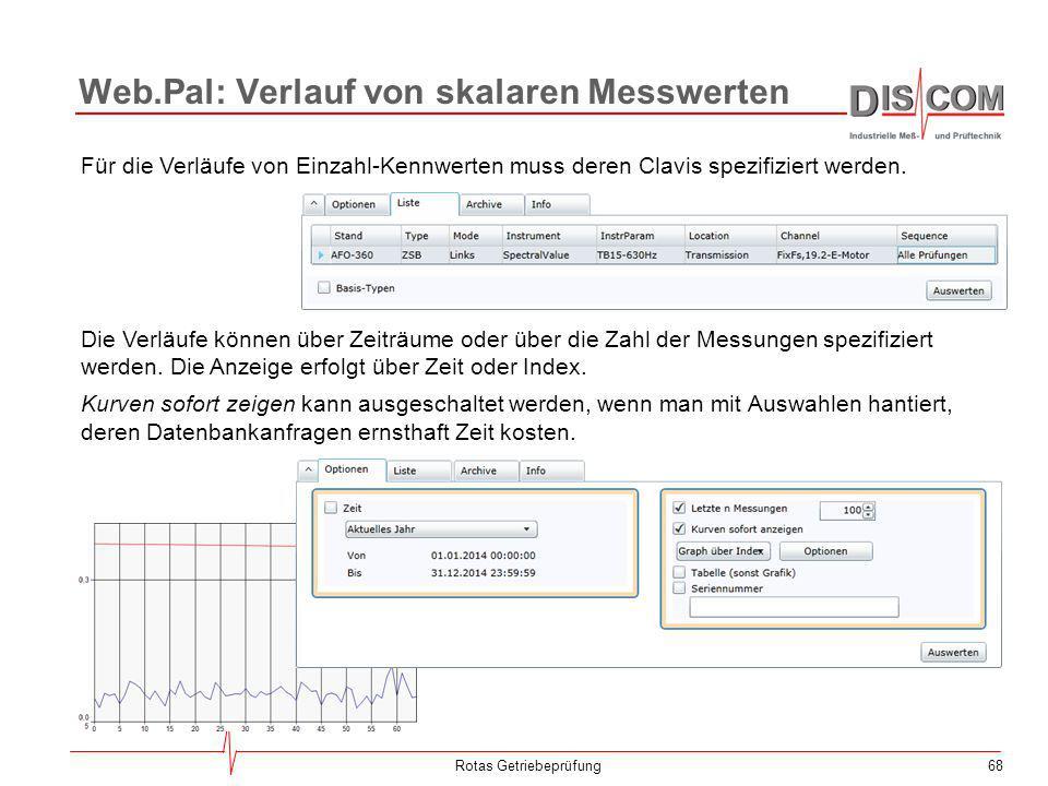 68Rotas Getriebeprüfung Die Verläufe können über Zeiträume oder über die Zahl der Messungen spezifiziert werden. Die Anzeige erfolgt über Zeit oder In