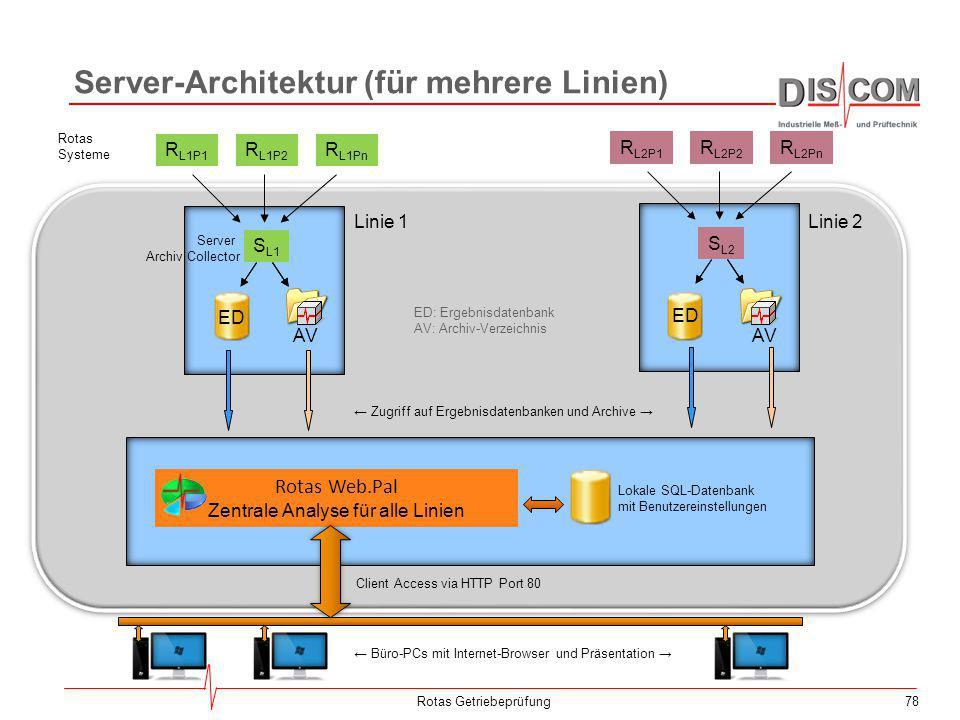 78 Server-Architektur (für mehrere Linien) Rotas Getriebeprüfung R L1P1 R L1P2 R L1Pn S L1 R L2P1 R L2P2 R L2Pn S L2 Server Archiv Collector ED: Ergeb