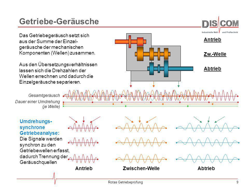 9Rotas Getriebeprüfung Getriebe-Geräusche AntriebZwischen-WelleAbtrieb Das Getriebegeräusch setzt sich aus der Summe der Einzel- geräusche der mechani