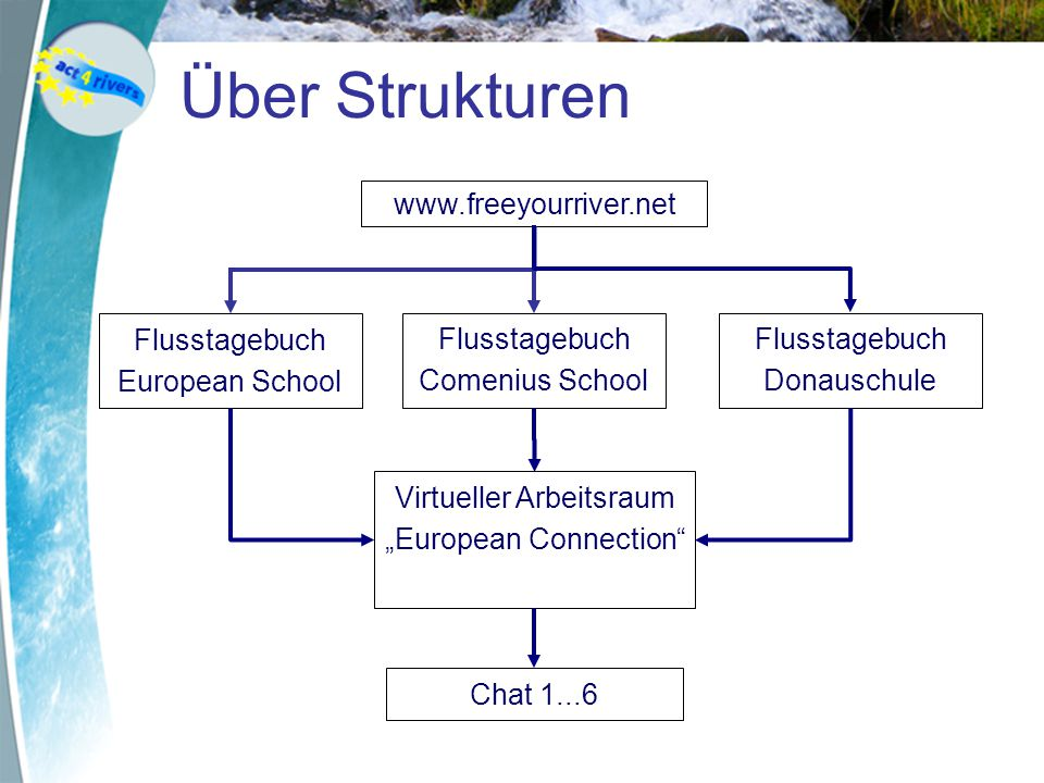 """Über Strukturen www.freeyourriver.net Flusstagebuch European School Flusstagebuch Comenius School Virtueller Arbeitsraum """"European Connection Flusstagebuch Donauschule Chat 1...6"""