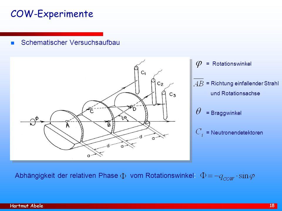 Hartmut Abele 18 COW-Experimente n Schematischer Versuchsaufbau Abhängigkeit der relativen Phase vom Rotationswinkel: = Rotationswinkel = Richtung ein