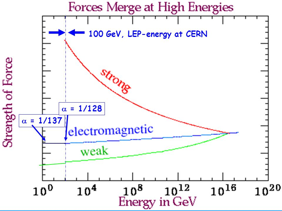 Hartmut Abele 5  = 1/137 100 GeV, LEP-energy at CERN  = 1/128