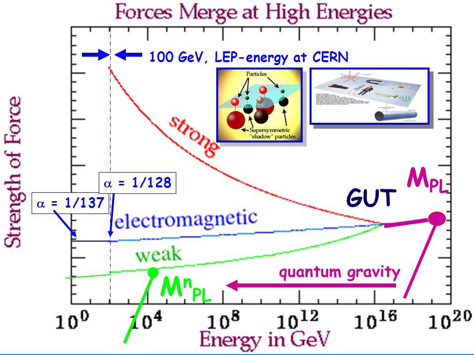 Hartmut Abele 6 GUT M PL M n PL quantum gravity  = 1/137 100 GeV, LEP-energy at CERN  = 1/128
