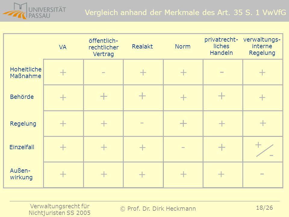 Verwaltungsrecht für Nichtjuristen SS 2005 © Prof. Dr. Dirk Heckmann