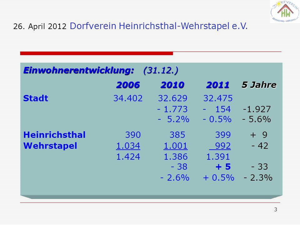 3 Einwohnerentwicklung:(31.12.) 2006 2010 2011 5 Jahre Stadt34.402 32.62932.475 - 1.773 - 154 -1.927 - 5.2% - 0.5% - 5.6% Heinrichsthal 390 385 399 + 9 Wehrstapel 1.034 1.001 992 - 42 1.424 1.386 1.391 - 38 + 5 - 33 - 2.6% + 0.5% - 2.3%