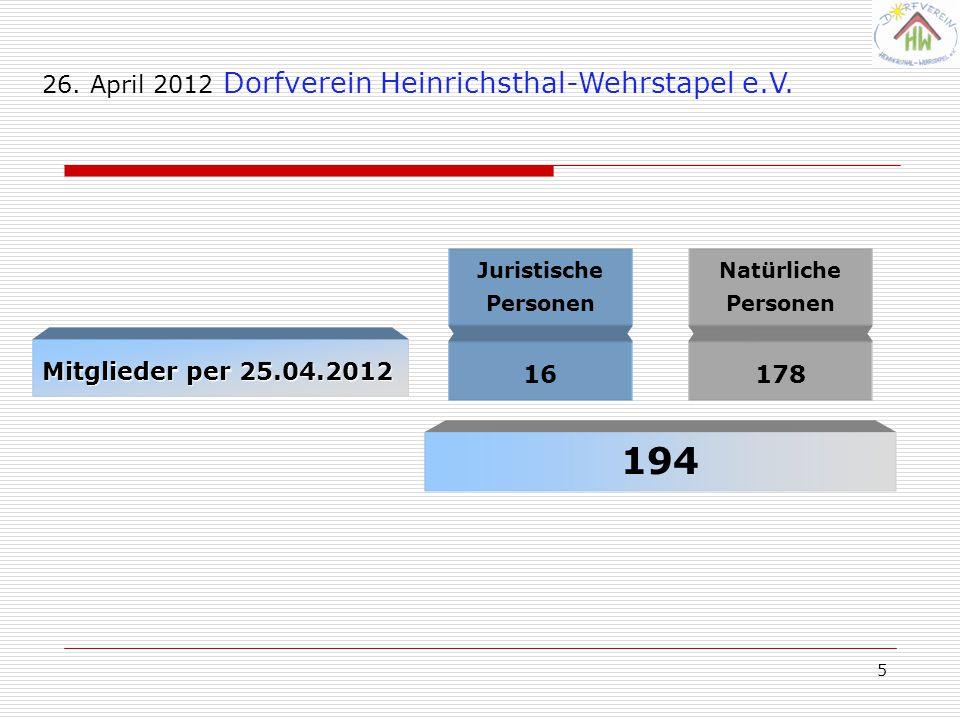 5 Natürliche Personen Juristische Personen Mitglieder per 25.04.2012 16178 194 26. April 2012 Dorfverein Heinrichsthal-Wehrstapel e.V.