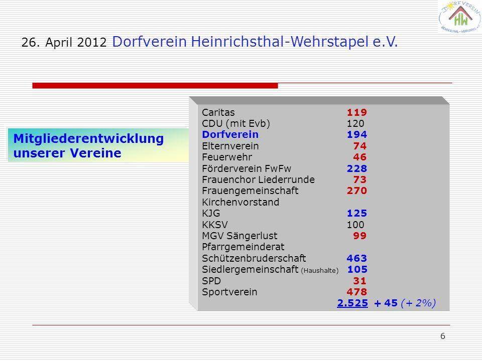 6 Mitgliederentwicklung unserer Vereine 26. April 2012 Dorfverein Heinrichsthal-Wehrstapel e.V. Caritas119 CDU (mit Evb)120 Dorfverein194 Elternverein
