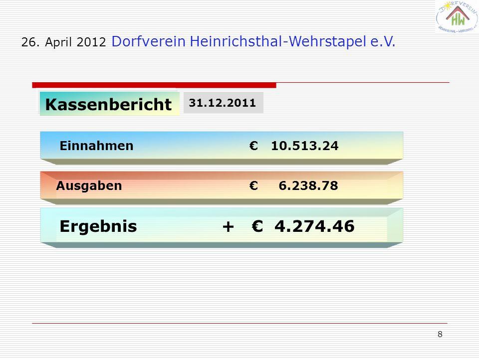 8 Kassenbericht Ausgaben € 6.238.78 26. April 2012 Dorfverein Heinrichsthal-Wehrstapel e.V. Einnahmen € 10.513.24 Ergebnis + € 4.274.46 31.12.2011