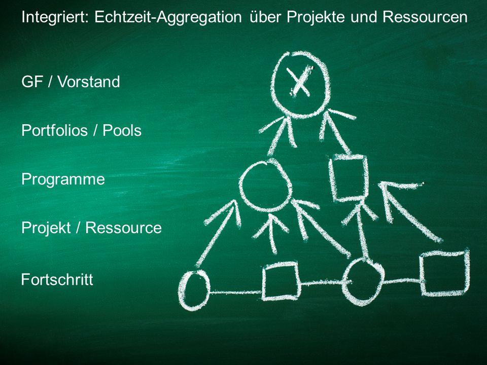 Integriert: Echtzeit-Aggregation über Projekte und Ressourcen Fortschritt Projekt / Ressource Portfolios / Pools GF / Vorstand Programme