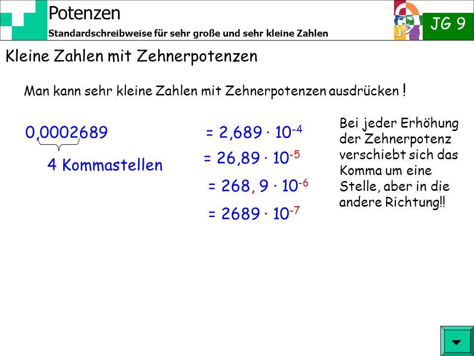 Potenzen JG 9 Standardschreibweise für sehr große und sehr kleine Zahlen Kleine Zahlen mit Zehnerpotenzen Man kann sehr kleine Zahlen mit Zehnerpotenz