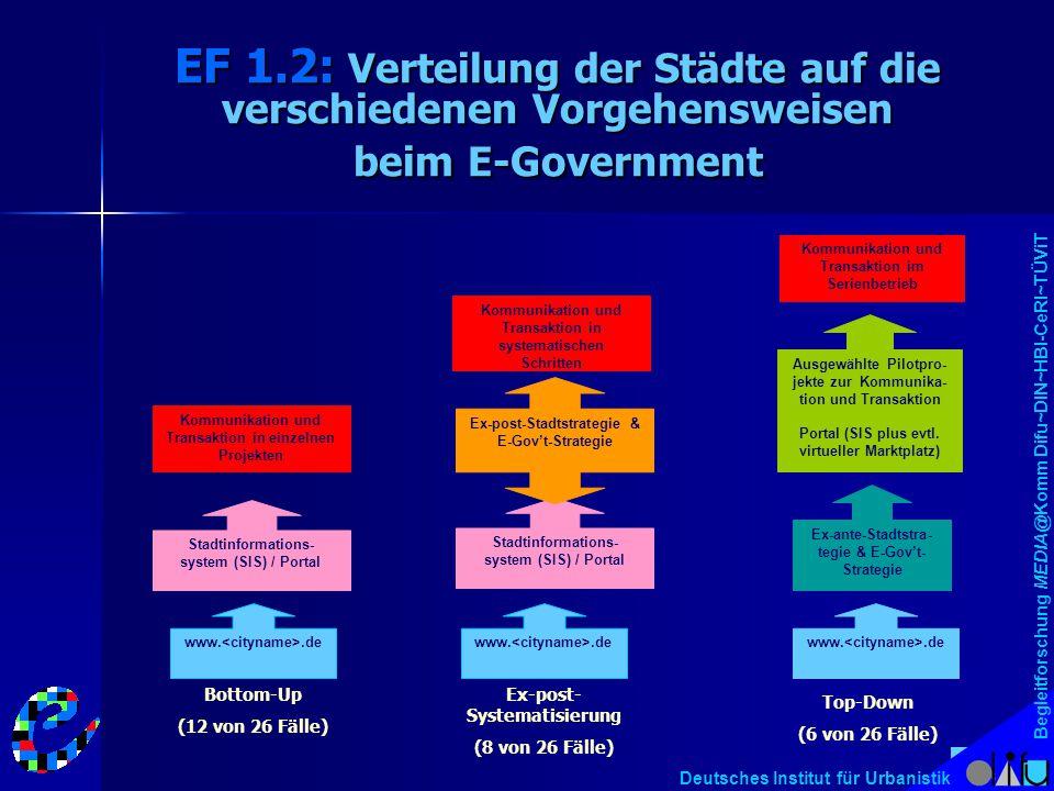 Begleitforschung MEDIA@Komm Difu~DIN~HBI-CeRI~TÜViT Deutsches Institut für Urbanistik EF 1.2: Verteilung der Städte auf die verschiedenen Vorgehenswei
