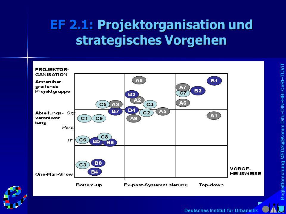 Begleitforschung MEDIA@Komm Difu~DIN~HBI-CeRI~TÜViT Deutsches Institut für Urbanistik EF 2.1: Projektorganisation und strategisches Vorgehen