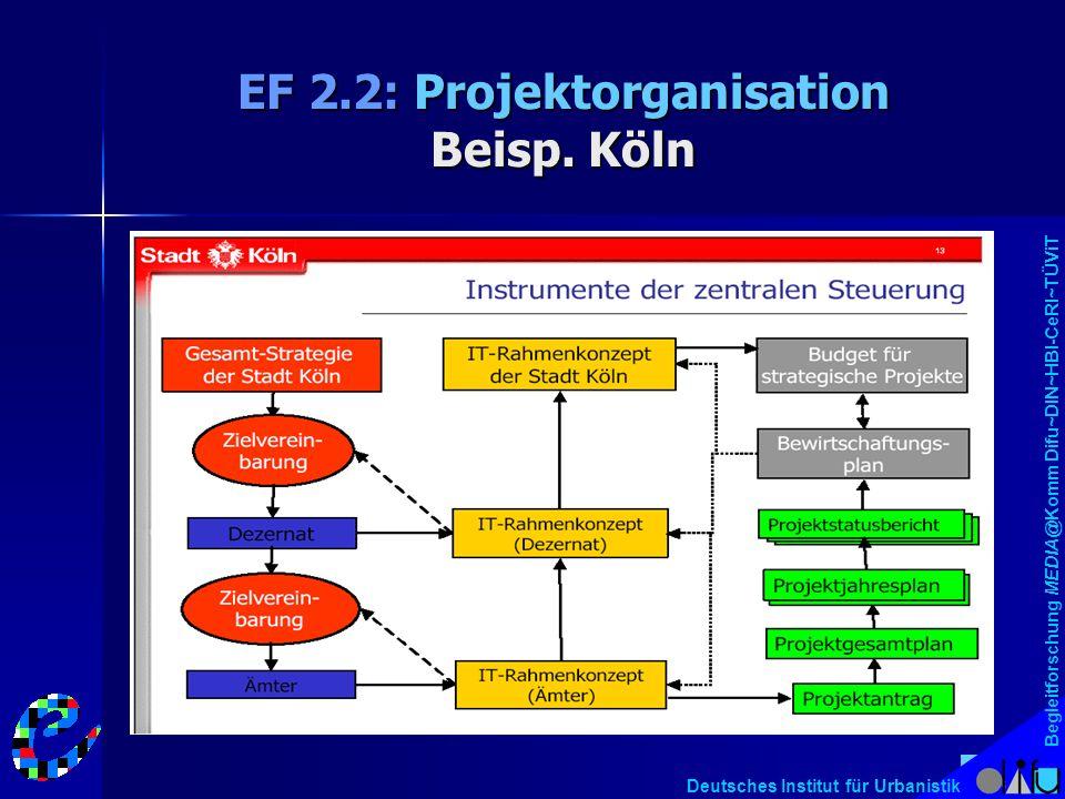 Begleitforschung MEDIA@Komm Difu~DIN~HBI-CeRI~TÜViT Deutsches Institut für Urbanistik EF 2.2: Projektorganisation Beisp. Köln