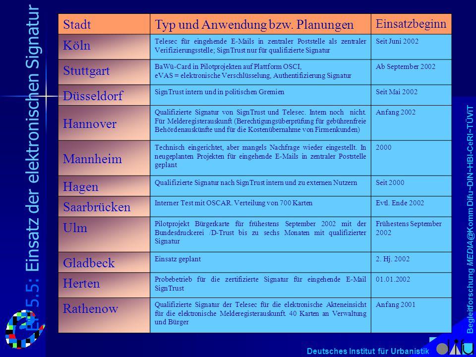 Begleitforschung MEDIA@Komm Difu~DIN~HBI-CeRI~TÜViT Deutsches Institut für Urbanistik StadtTyp und Anwendung bzw. Planungen Einsatzbeginn Köln Telesec