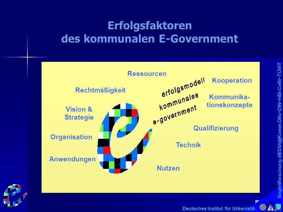Deutsches Institut für Urbanistik Erfolgsfaktoren des kommunalen E-Government Vision & Strategie Organisation Anwendungen Nutzen Technik Kommunika- ti