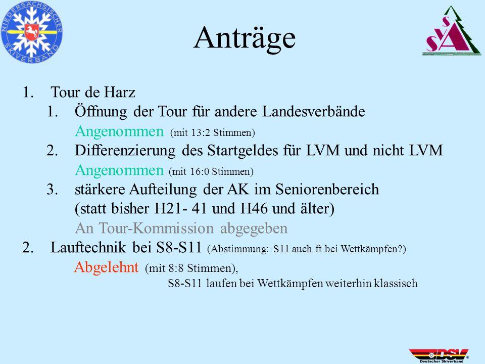 1.Tour de Harz 1.Öffnung der Tour für andere Landesverbände Angenommen (mit 13:2 Stimmen) 2.Differenzierung des Startgeldes für LVM und nicht LVM Angenommen (mit 16:0 Stimmen) 3.stärkere Aufteilung der AK im Seniorenbereich (statt bisher H21- 41 und H46 und älter) An Tour-Kommission abgegeben 2.Lauftechnik bei S8-S11 (Abstimmung: S11 auch ft bei Wettkämpfen ) Abgelehnt (mit 8:8 Stimmen), S8-S11 laufen bei Wettkämpfen weiterhin klassisch Anträge