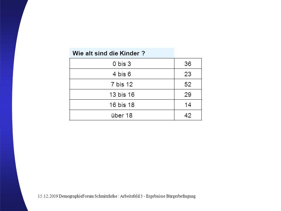 15.12.2009 DemographieForum Schmitzhöhe / Arbeitsfeld 3 - Ergebnisse Bürgerbefragung Wie alt sind die Kinder ? 0 bis 336 4 bis 623 7 bis 1252 13 bis 1