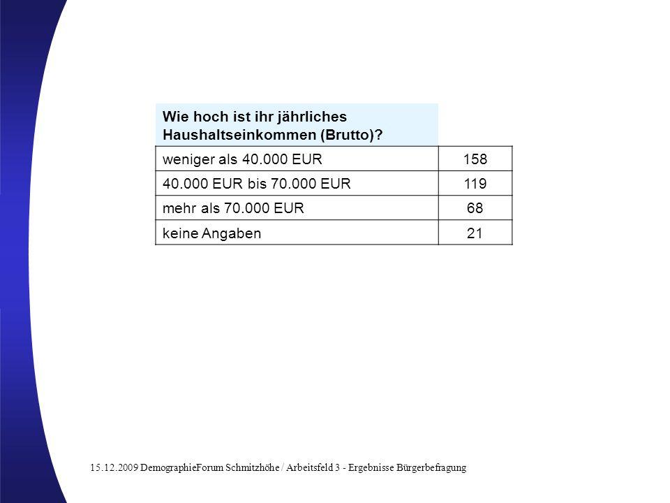 15.12.2009 DemographieForum Schmitzhöhe / Arbeitsfeld 3 - Ergebnisse Bürgerbefragung Wie hoch ist ihr jährliches Haushaltseinkommen (Brutto)? weniger