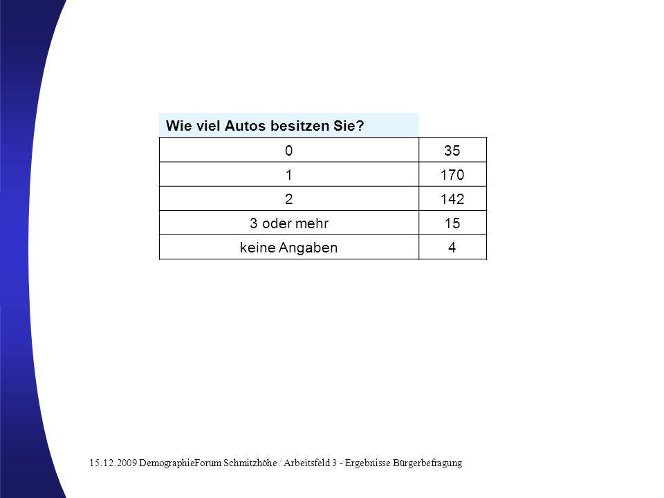 15.12.2009 DemographieForum Schmitzhöhe / Arbeitsfeld 3 - Ergebnisse Bürgerbefragung Wie viel Autos besitzen Sie? 035 1170 2142 3 oder mehr15 keine An