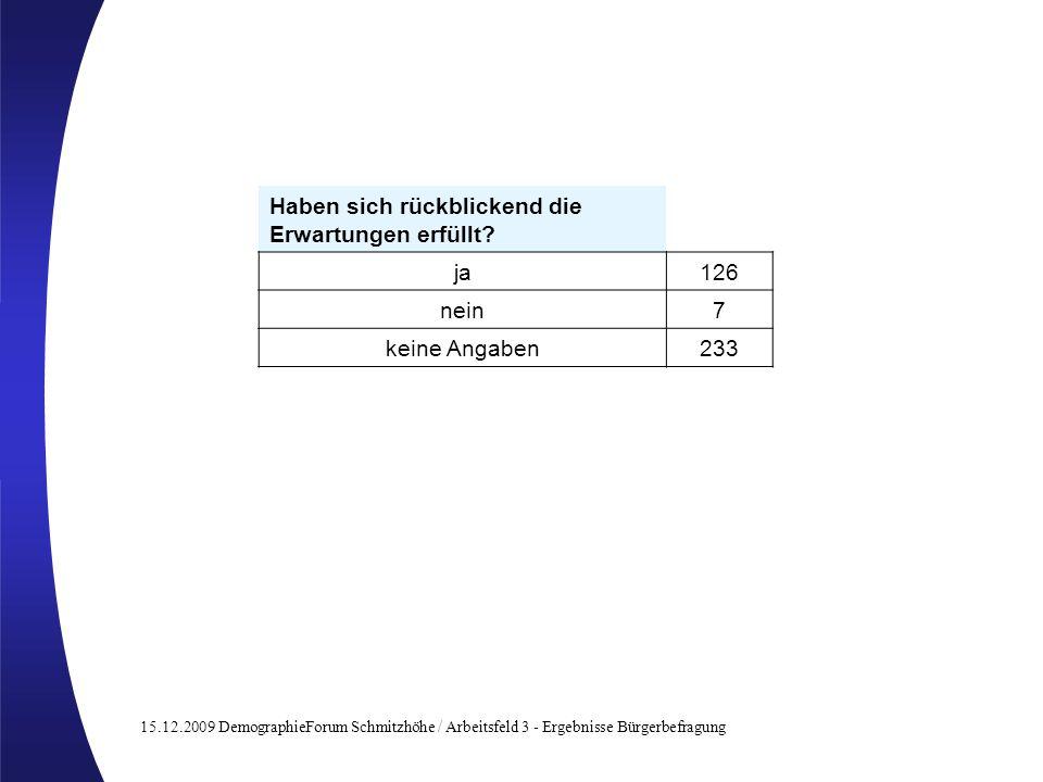 15.12.2009 DemographieForum Schmitzhöhe / Arbeitsfeld 3 - Ergebnisse Bürgerbefragung Haben sich rückblickend die Erwartungen erfüllt? ja126 nein7 kein