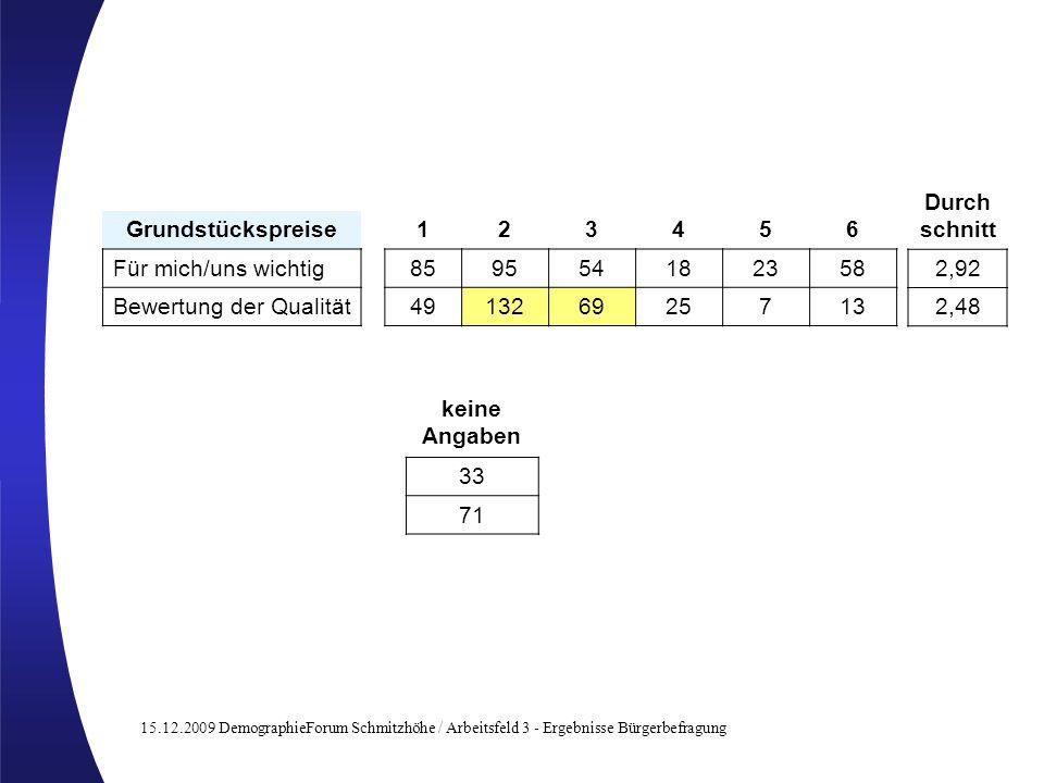 15.12.2009 DemographieForum Schmitzhöhe / Arbeitsfeld 3 - Ergebnisse Bürgerbefragung Grundstückspreise123456 Für mich/uns wichtig859554182358 Bewertung der Qualität491326925713 keine Angaben 33 71 Durch schnitt 2,92 2,48