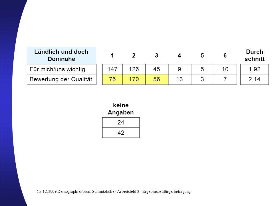 15.12.2009 DemographieForum Schmitzhöhe / Arbeitsfeld 3 - Ergebnisse Bürgerbefragung Ländlich und doch Domnähe 123456 Für mich/uns wichtig147126459510