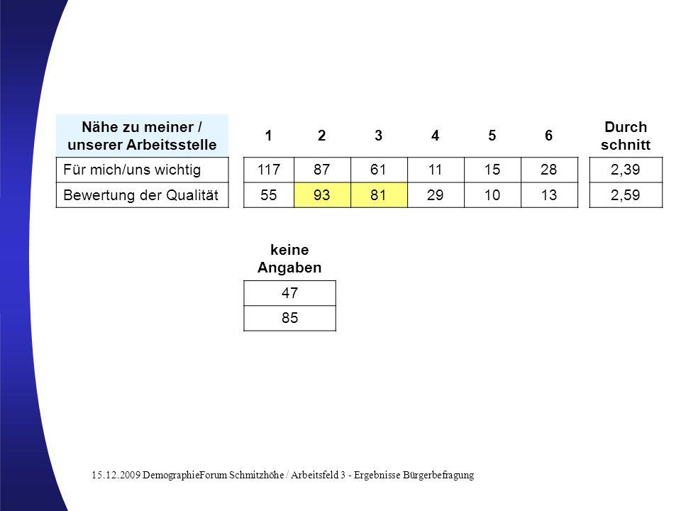 15.12.2009 DemographieForum Schmitzhöhe / Arbeitsfeld 3 - Ergebnisse Bürgerbefragung Nähe zu meiner / unserer Arbeitsstelle 123456 Für mich/uns wichtig1178761111528 Bewertung der Qualität559381291013 Durch schnitt 2,39 2,59 keine Angaben 47 85