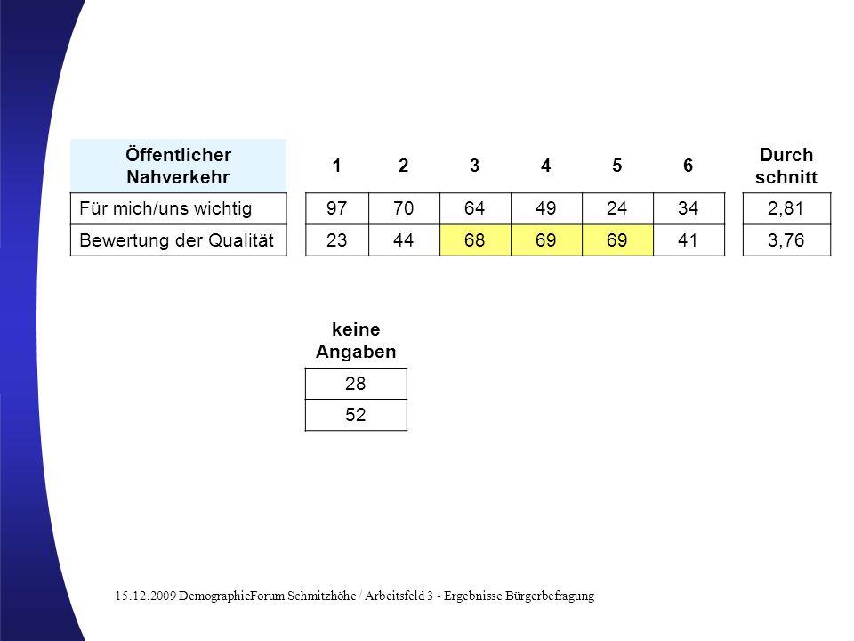 15.12.2009 DemographieForum Schmitzhöhe / Arbeitsfeld 3 - Ergebnisse Bürgerbefragung Öffentlicher Nahverkehr 123456 Für mich/uns wichtig977064492434 B