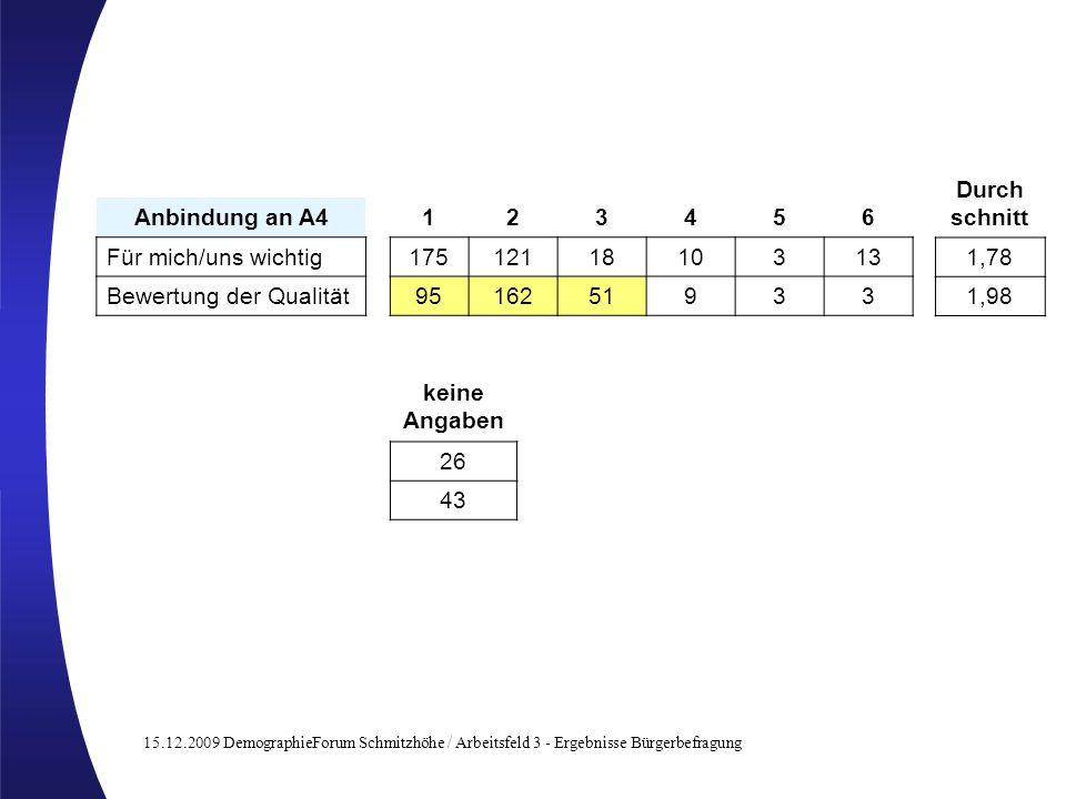 15.12.2009 DemographieForum Schmitzhöhe / Arbeitsfeld 3 - Ergebnisse Bürgerbefragung Anbindung an A4123456 Für mich/uns wichtig1751211810313 Bewertung