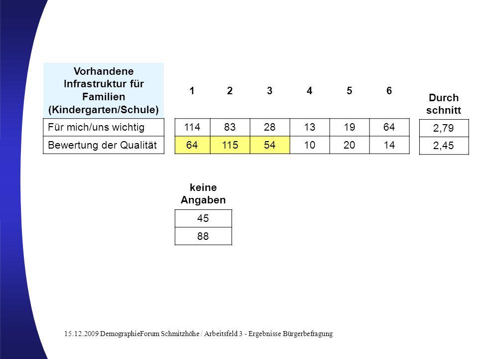 15.12.2009 DemographieForum Schmitzhöhe / Arbeitsfeld 3 - Ergebnisse Bürgerbefragung Vorhandene Infrastruktur für Familien (Kindergarten/Schule) 12345
