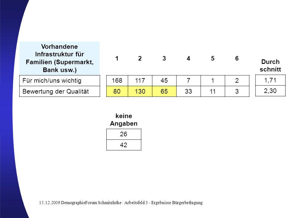15.12.2009 DemographieForum Schmitzhöhe / Arbeitsfeld 3 - Ergebnisse Bürgerbefragung Vorhandene Infrastruktur für Familien (Supermarkt, Bank usw.) 123456 Für mich/uns wichtig16811745712 Bewertung der Qualität801306533113 Durch schnitt 1,71 2,30 keine Angaben 26 42