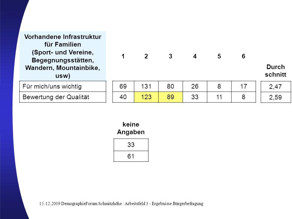 15.12.2009 DemographieForum Schmitzhöhe / Arbeitsfeld 3 - Ergebnisse Bürgerbefragung Vorhandene Infrastruktur für Familien (Sport- und Vereine, Begegn