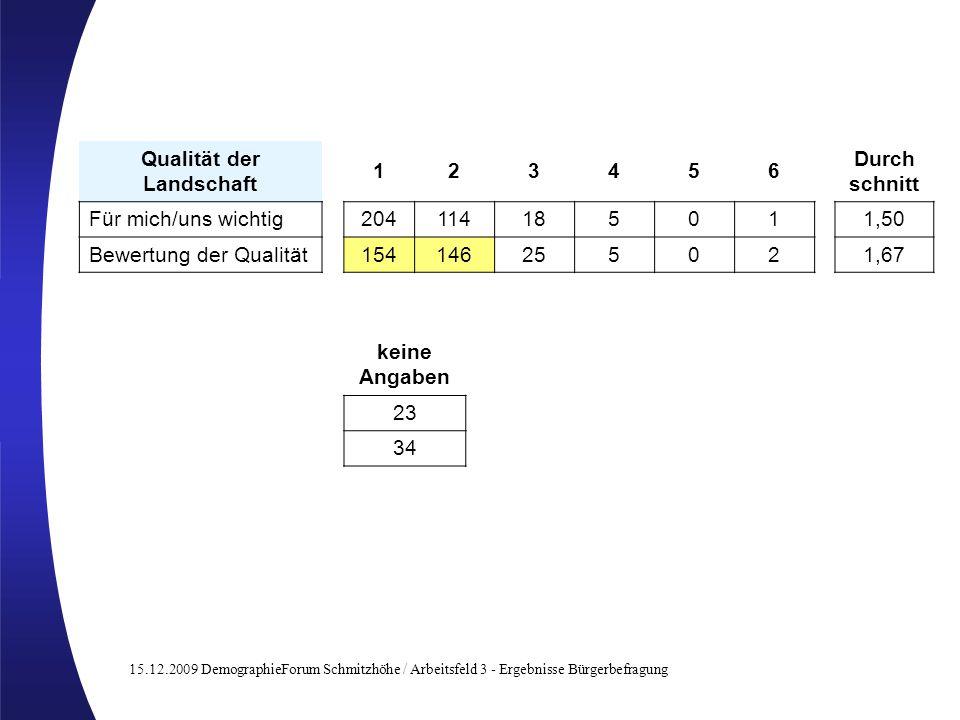 15.12.2009 DemographieForum Schmitzhöhe / Arbeitsfeld 3 - Ergebnisse Bürgerbefragung Qualität der Landschaft 123456 Für mich/uns wichtig20411418501 Be