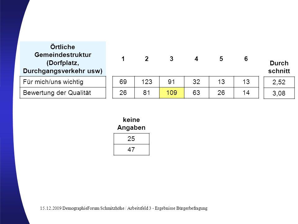15.12.2009 DemographieForum Schmitzhöhe / Arbeitsfeld 3 - Ergebnisse Bürgerbefragung Örtliche Gemeindestruktur (Dorfplatz, Durchgangsverkehr usw) 1234
