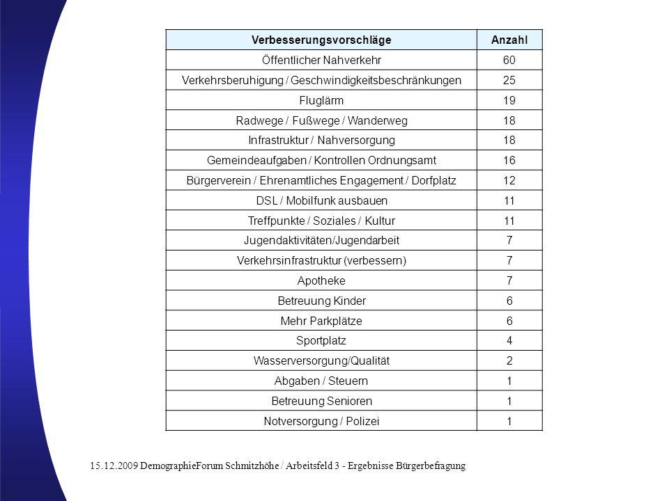 15.12.2009 DemographieForum Schmitzhöhe / Arbeitsfeld 3 - Ergebnisse Bürgerbefragung VerbesserungsvorschlägeAnzahl Öffentlicher Nahverkehr60 Verkehrsb
