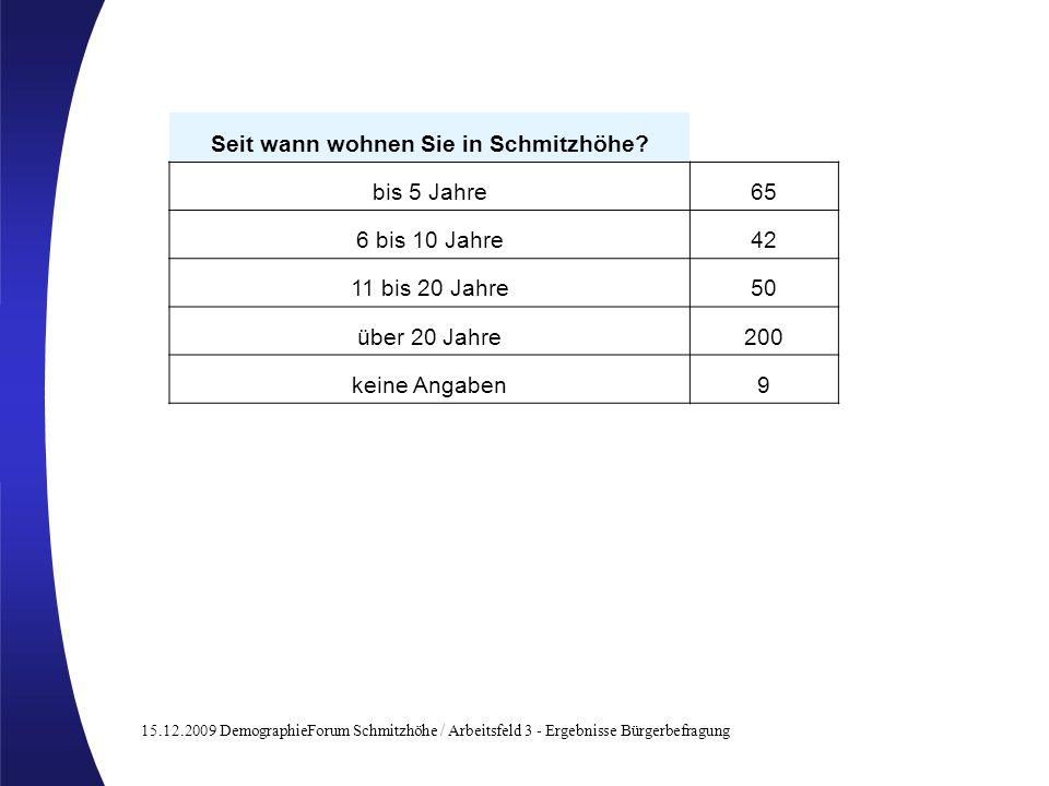 15.12.2009 DemographieForum Schmitzhöhe / Arbeitsfeld 3 - Ergebnisse Bürgerbefragung Seit wann wohnen Sie in Schmitzhöhe? bis 5 Jahre65 6 bis 10 Jahre