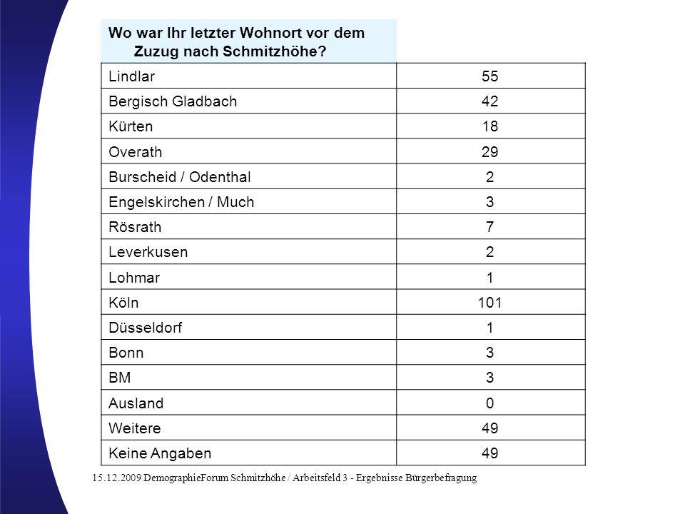 15.12.2009 DemographieForum Schmitzhöhe / Arbeitsfeld 3 - Ergebnisse Bürgerbefragung Wo war Ihr letzter Wohnort vor dem Zuzug nach Schmitzhöhe? Lindla