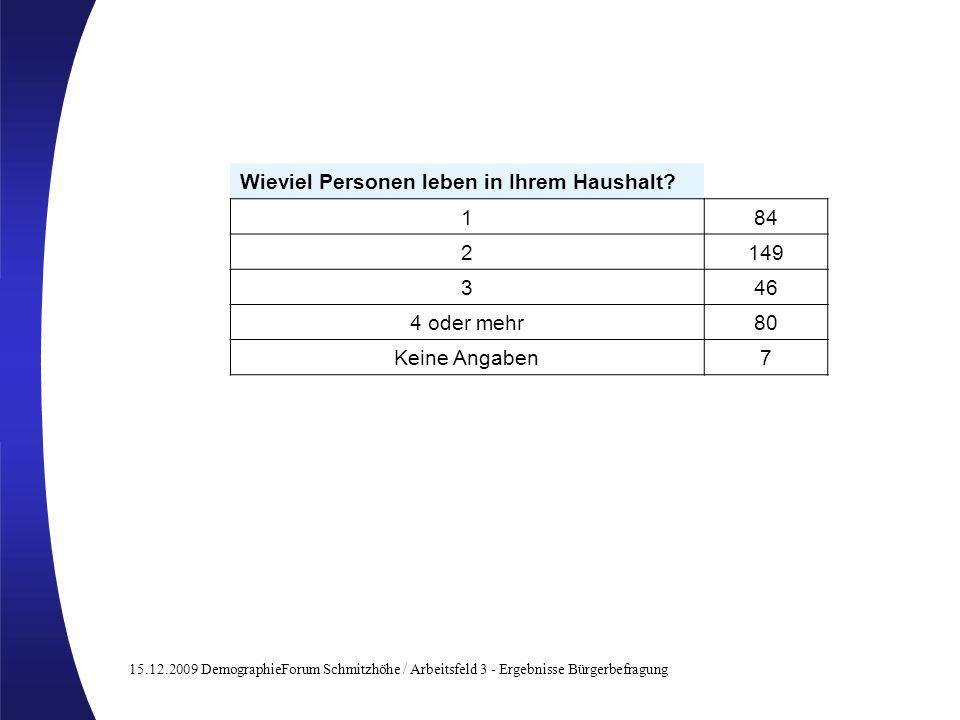 15.12.2009 DemographieForum Schmitzhöhe / Arbeitsfeld 3 - Ergebnisse Bürgerbefragung Wieviel Personen leben in Ihrem Haushalt? 184 2149 346 4 oder meh