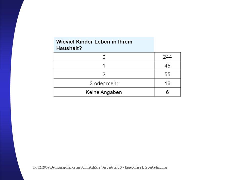 15.12.2009 DemographieForum Schmitzhöhe / Arbeitsfeld 3 - Ergebnisse Bürgerbefragung Wieviel Kinder Leben in Ihrem Haushalt? 0244 145 255 3 oder mehr1