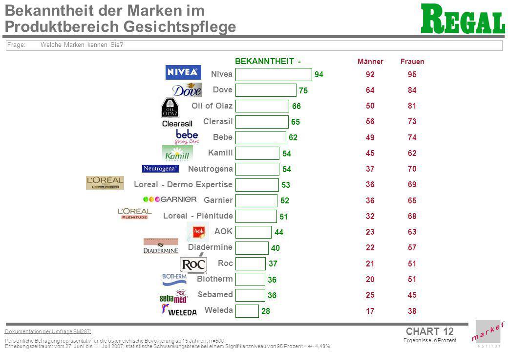 CHART 12 Ergebnisse in Prozent Dokumentation der Umfrage BM287: Persönliche Befragung repräsentativ für die österreichische Bevölkerung ab 15 Jahren;